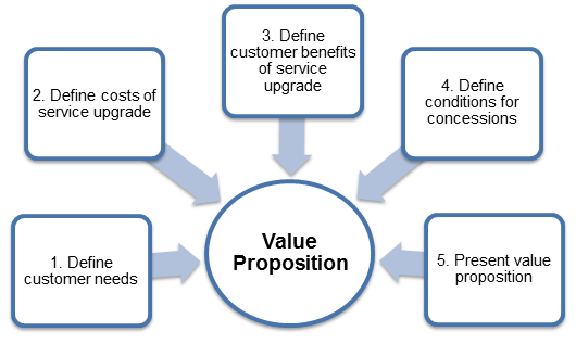 value proposition examples for food