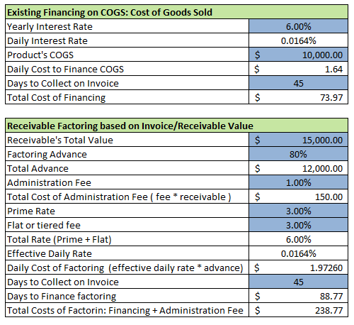 Sample Receivable Factoring Excel Sheet Effective Rates Interest - Cost sheet format in excel