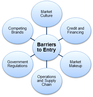 Market-Entry-Barriers-Six-Concerns