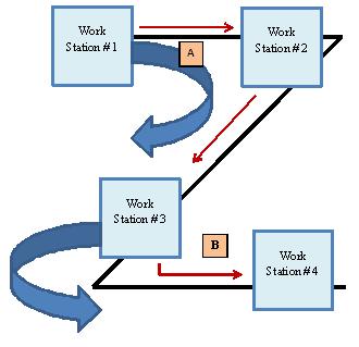 Z-cell work design