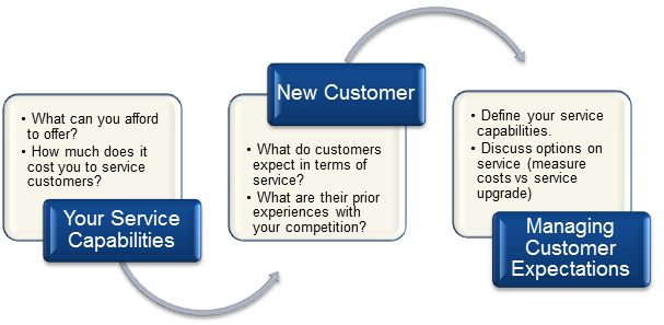 Servicing the Impossible Customer