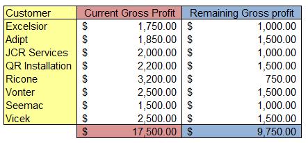 Gap-Analysis-Sales-Territory