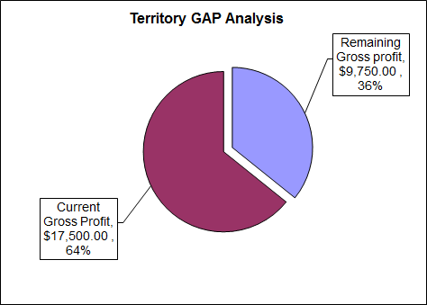 Territory-Gap-Analysis