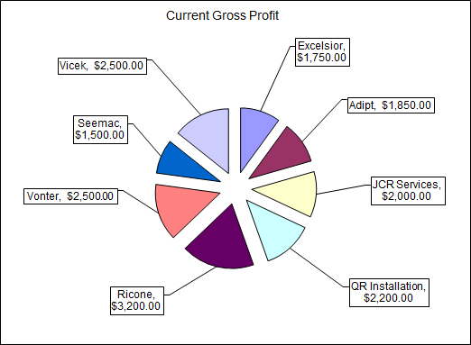Current Gap Analysis Gross profit