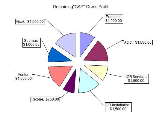 Sample Sales Territory Gap Analysis Excel Sheet With Pie Chart