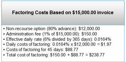 factoring in financial management