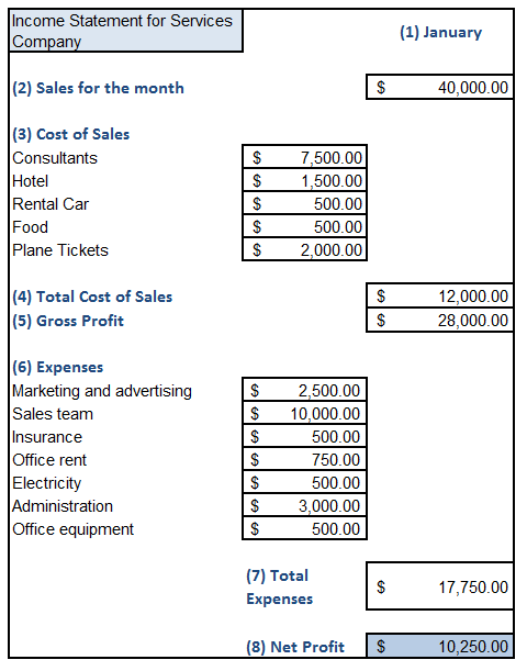 income statement sample excel sheet for service business