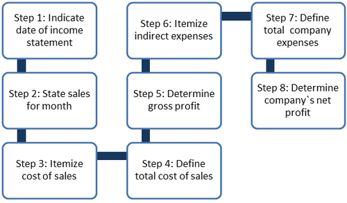 8 step process for income statement service business