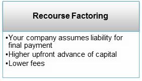 Recourse-factoring