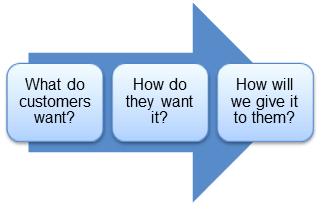 Customer-needs-assessment-sbu