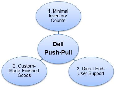 Three-reasons-dell-push-pull-is-order-supply