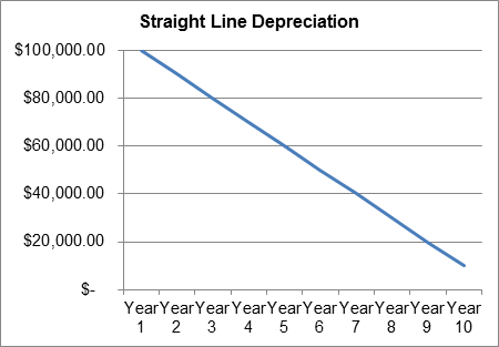 Fixed-asset-management-straight-line-depreciation-capital-expenditure