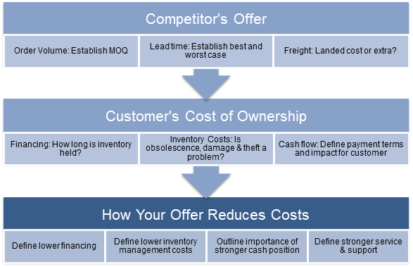 Stop-losing-business-to-overseas-competitors