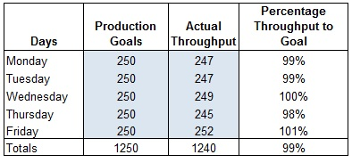 Production Tracking Excel Sheet Weekly Totals