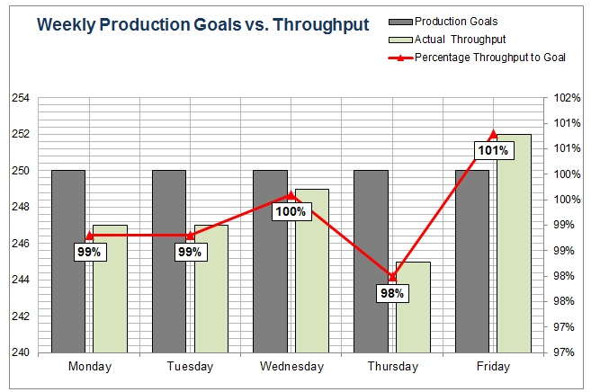 Production Tracking Excel Sheet Weekly Bar Chart