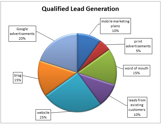 Pie-Chart-of-Qualified-Leads-From-Separate-Marketing-Plans