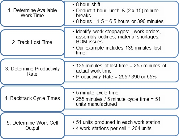 Determining-Productivity-Rates-Work-Cells