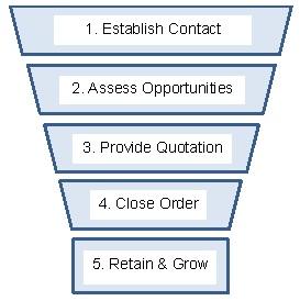 Five-Step-Sales-Funnel