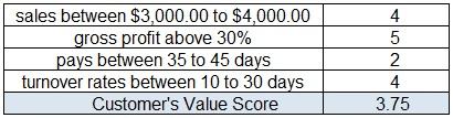 Customer-Value-Specific-Grade