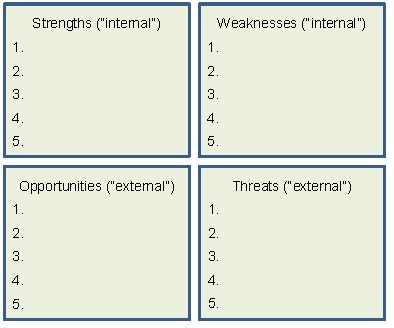 Reconfigure-SWOT-to-TOWS