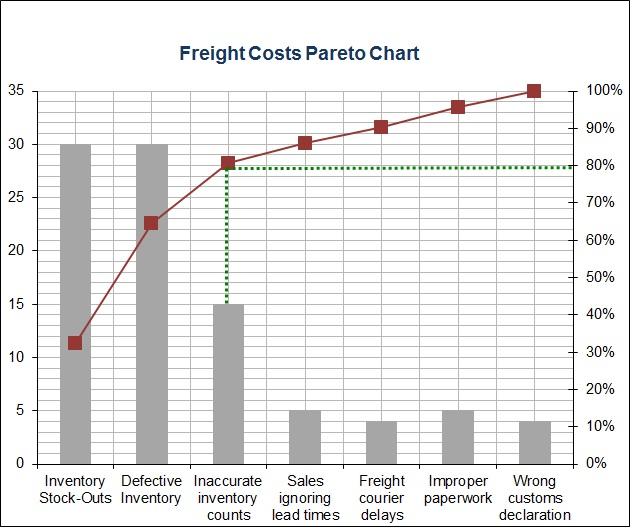Sample pareto excel sheet for tracking causes of high freight freight costs pareto chart ccuart Images