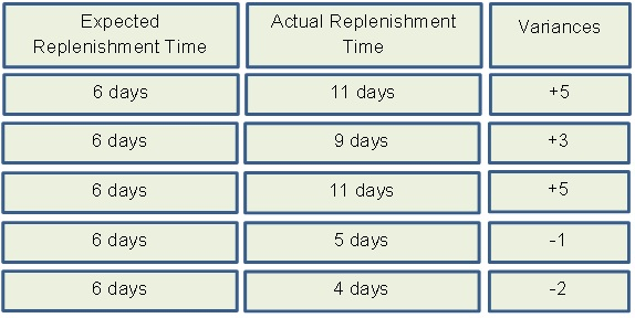 Safety-Stock-Replenishment-Time-Table