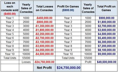 Sony-Console-Loss-Leader-Pricing-Strategy