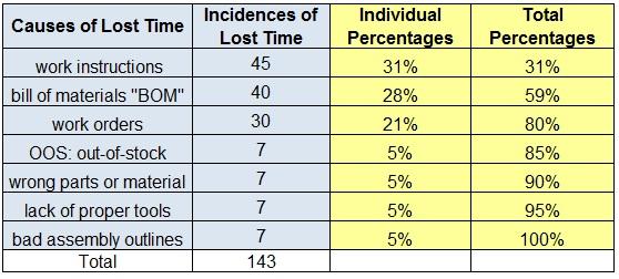 Table-lost-time-break-down-Pareto