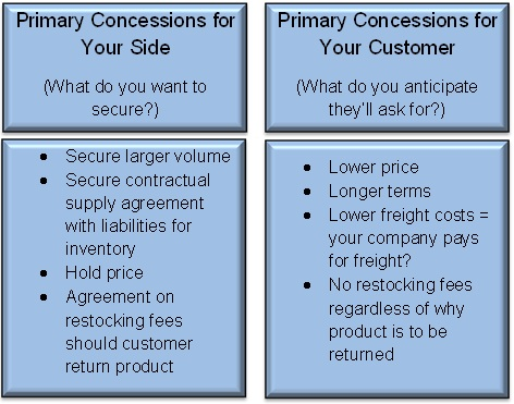 Primary Concessions For Sales and Customer