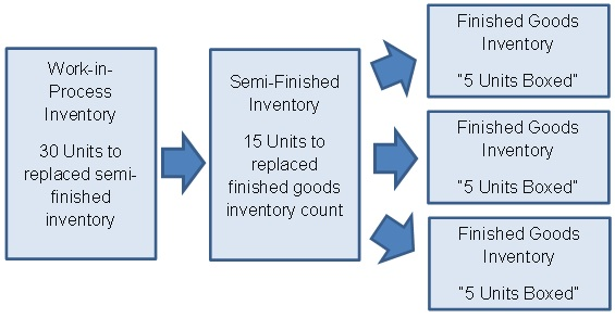 Sample Kan Ban Contract Finished Inventory Semi Finished Inventory
