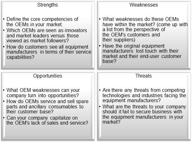 strategic sales planning  using a swot analysis on oem
