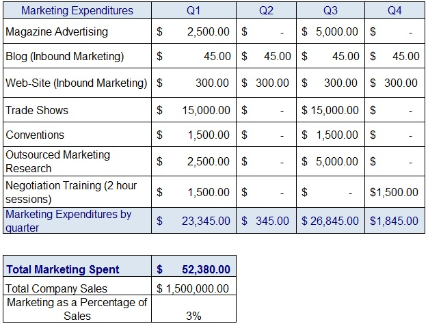 marketing budget excel table tracking marketing expenditures