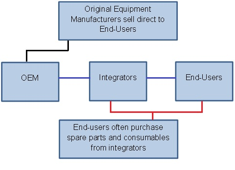 OEM-integrator-end-user-layout