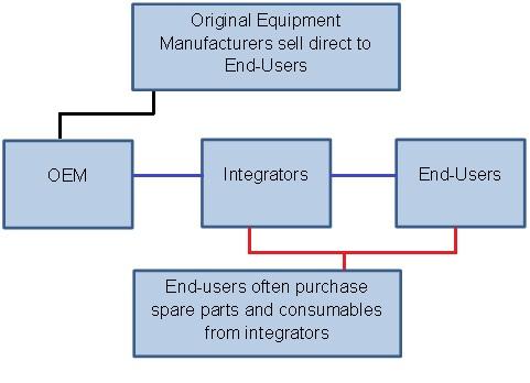 OEM-integrator-end-user-layout