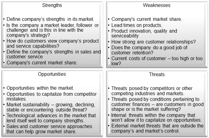 Superior Market Position Swot Analysis For Small And Medium