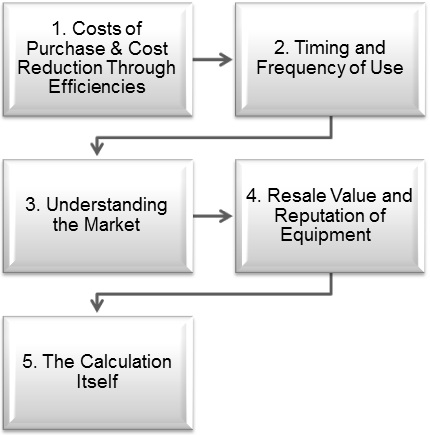 Five-step-process-to-determining-return-on-investment-with-a-capital-expenditure