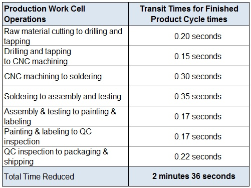 Reducing-Transit-Times-Between-Production-Work-Cells
