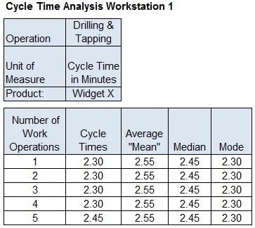 Variance-tracking-cycle-times-lean-work-cell