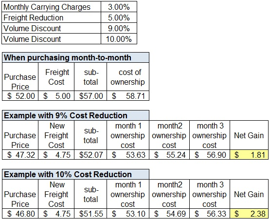 Comparing-carrying-charges-against-higher-volume-purchases