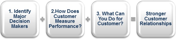 Three-steps-to-stronger-customer-relationships