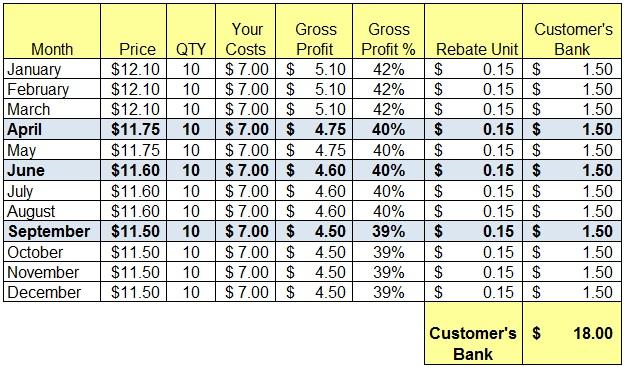 Customer-rebate-incentive-reward-plan