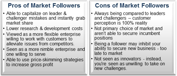 Should Your Company Be A Market Follower Market Leader Or Market