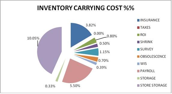 Warehouse costs упростите выражение ctg t cost 1 sint
