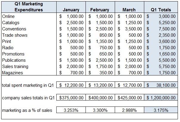 Marketing-Budget-First-Quarter