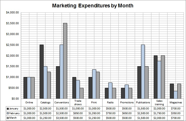 Marketing-Budget-First-Quarter-Bar-Chart
