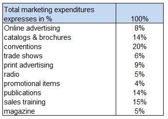 Marketing-Budget-First-Quarter-Expenses-Percentages