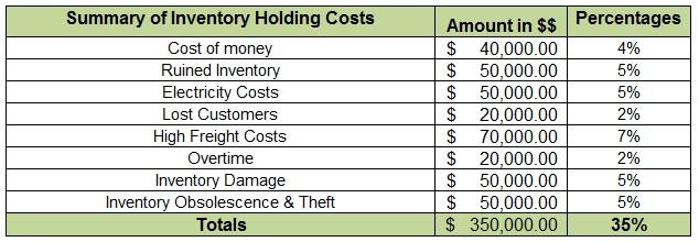 Sample-Inventory-Costing-Excel-Sheet-Summary-of-Yearly-Holding-Costs