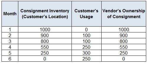 Supply Chain Management Pros and Cons of Consignment Inventory