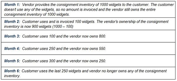 Simplifying The B2b Consignment Inventory Agreement Understanding