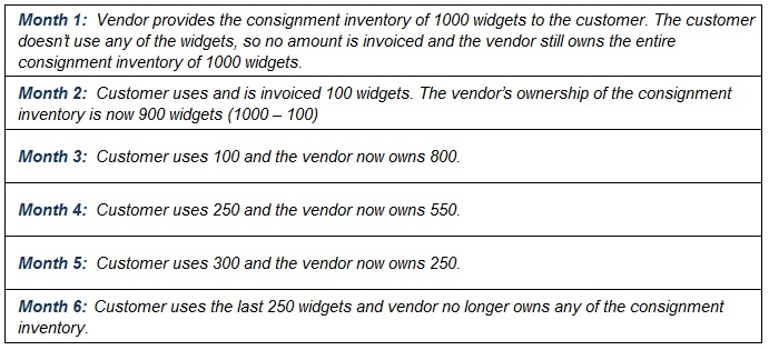 Supply Chain Management Consignment Inventory Breakdown By Month  Consignment Contracts Template